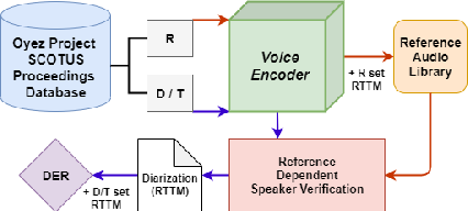 Figure 1 for Diarization of Legal Proceedings. Identifying and Transcribing Judicial Speech from Recorded Court Audio