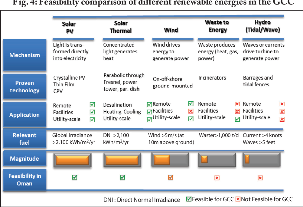 Challenges Facing Grid Integration of Renewable Energy in