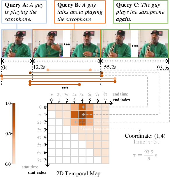 Figure 1 for Learning 2D Temporal Adjacent Networks for Moment Localization with Natural Language