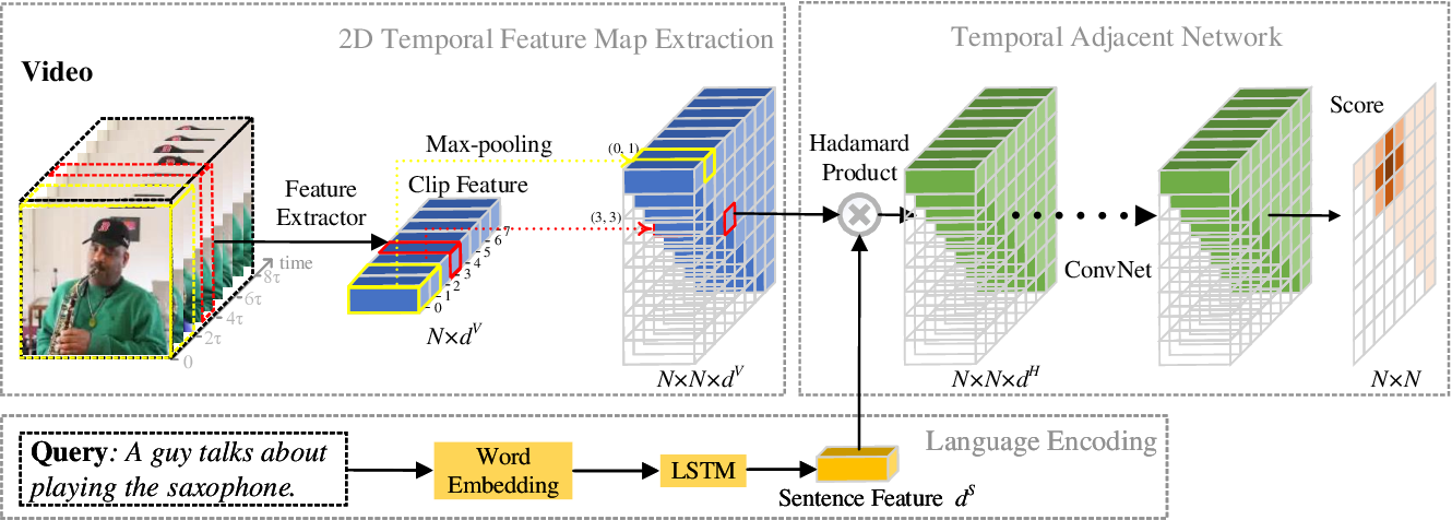Figure 3 for Learning 2D Temporal Adjacent Networks for Moment Localization with Natural Language