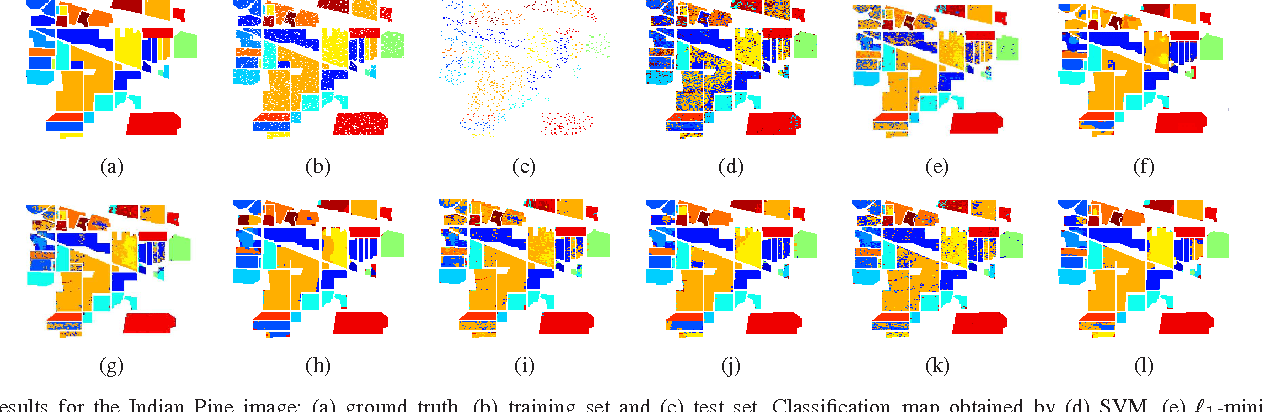 Figure 2 for Structured Priors for Sparse-Representation-Based Hyperspectral Image Classification