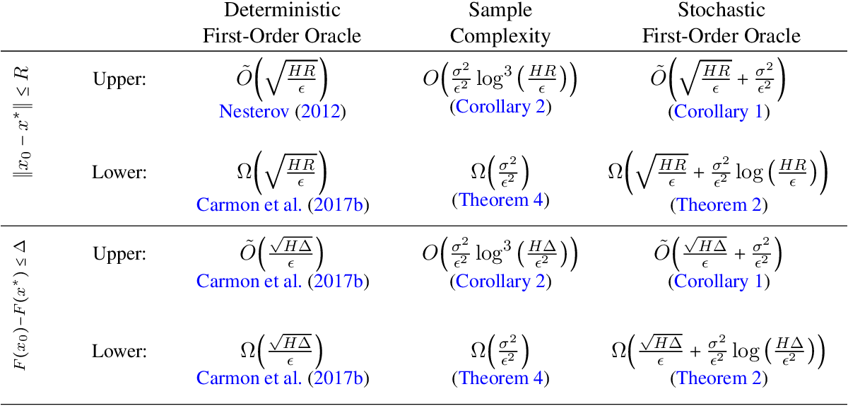 Figure 1 for The Complexity of Making the Gradient Small in Stochastic Convex Optimization