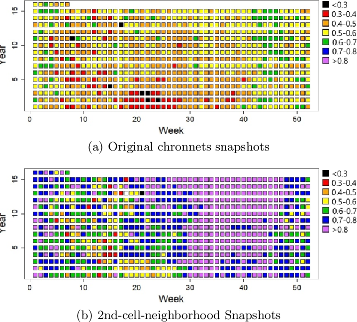 Figure 4 for Dynamic Community Detection into Analyzing of Wildfires Events