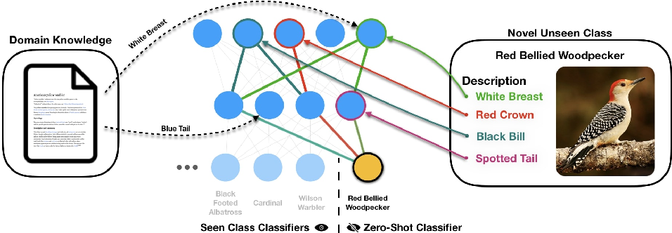 Figure 1 for Choose Your Neuron: Incorporating Domain Knowledge through Neuron-Importance