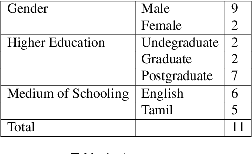 Figure 2 for Corpus Creation for Sentiment Analysis in Code-Mixed Tamil-English Text