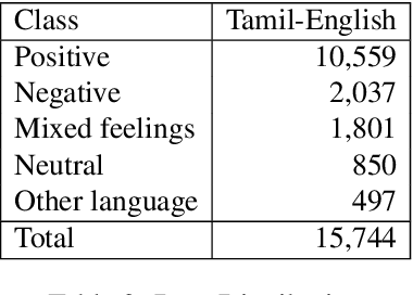 Figure 4 for Corpus Creation for Sentiment Analysis in Code-Mixed Tamil-English Text