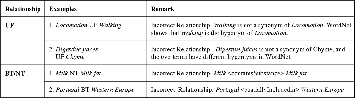 Table 1 from Automatic Term Relationship Cleaning and