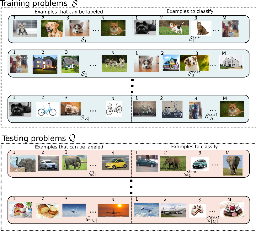 Figure 1 for A Meta-Learning Approach to One-Step Active Learning