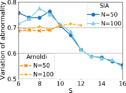 Figure 1 for Krylov Subspace Method for Nonlinear Dynamical Systems with Random Noise