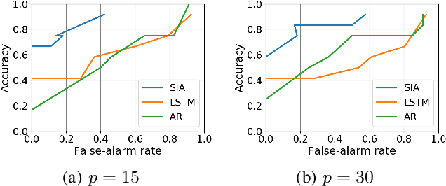 Figure 2 for Krylov Subspace Method for Nonlinear Dynamical Systems with Random Noise
