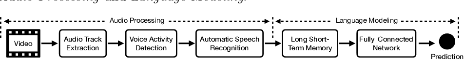 Figure 1 for Automatic Dialogic Instruction Detection for K-12 Online One-on-one Classes