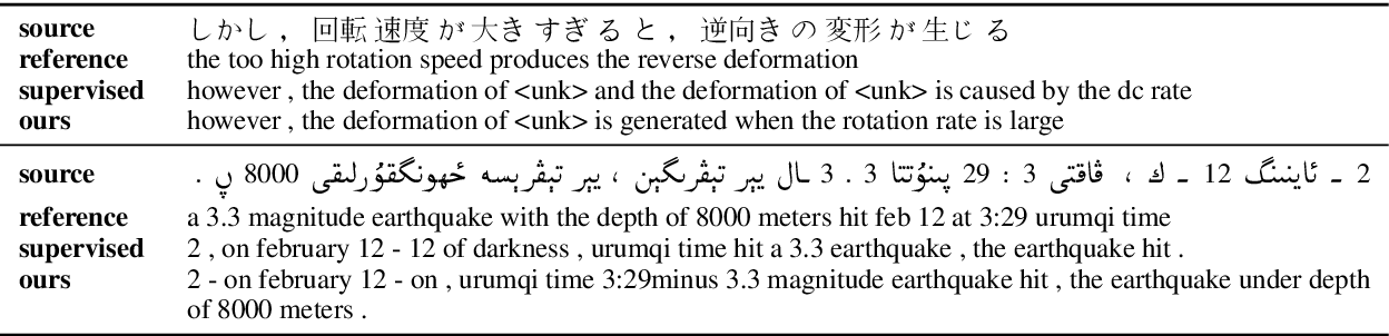 Figure 4 for Handling Syntactic Divergence in Low-resource Machine Translation