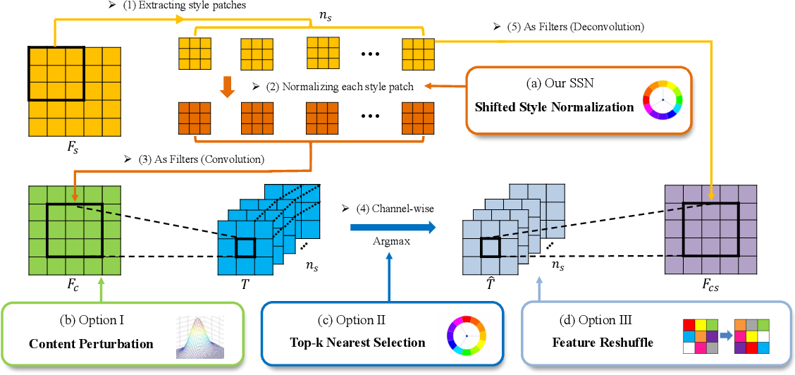 Figure 3 for Diversified Patch-based Style Transfer with Shifted Style Normalization