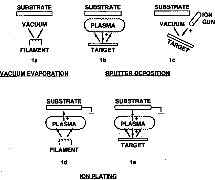 figure 1 from ion plating can improve coating adhesion