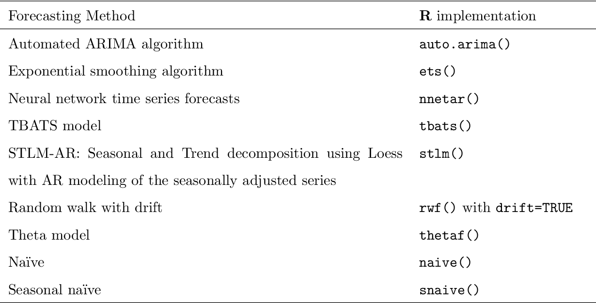 Figure 2 for Forecast with Forecasts: Diversity Matters