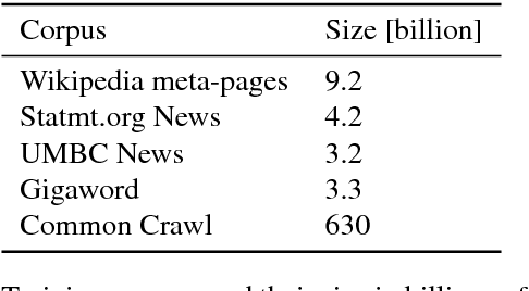 Figure 1 for Advances in Pre-Training Distributed Word Representations