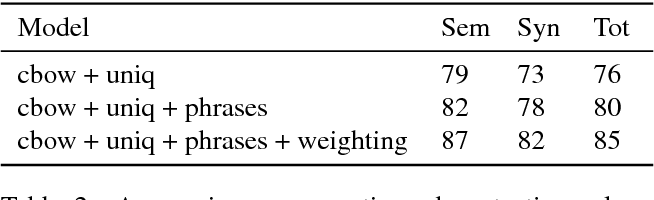 Figure 2 for Advances in Pre-Training Distributed Word Representations