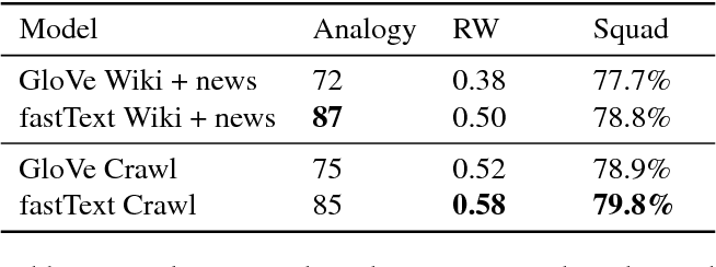 Figure 3 for Advances in Pre-Training Distributed Word Representations