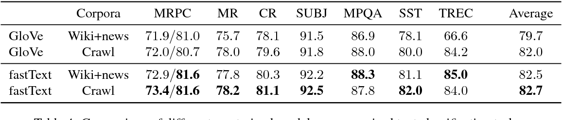 Figure 4 for Advances in Pre-Training Distributed Word Representations