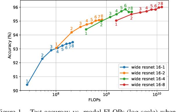 Figure 1 for When Ensembling Smaller Models is More Efficient than Single Large Models