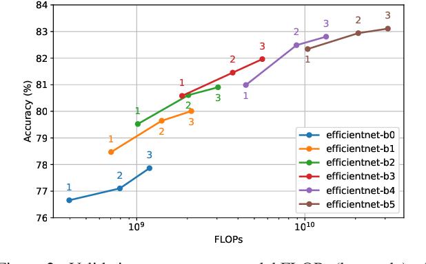 Figure 2 for When Ensembling Smaller Models is More Efficient than Single Large Models