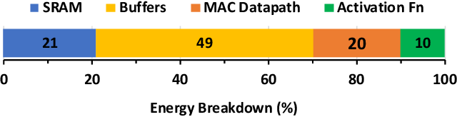 Figure 1 for S2TA: Exploiting Structured Sparsity for Energy-Efficient Mobile CNN Acceleration