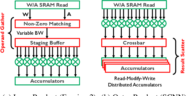 Figure 3 for S2TA: Exploiting Structured Sparsity for Energy-Efficient Mobile CNN Acceleration