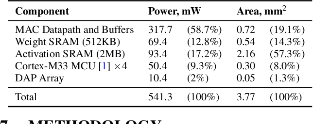 Figure 4 for S2TA: Exploiting Structured Sparsity for Energy-Efficient Mobile CNN Acceleration