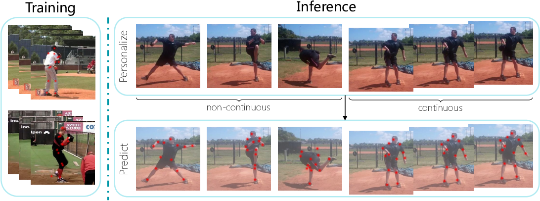 Figure 1 for Test-Time Personalization with a Transformer for Human Pose Estimation