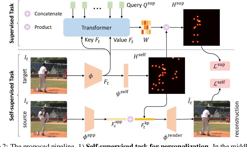 Figure 3 for Test-Time Personalization with a Transformer for Human Pose Estimation