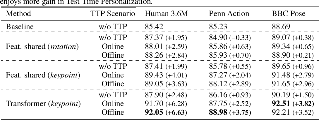 Figure 2 for Test-Time Personalization with a Transformer for Human Pose Estimation