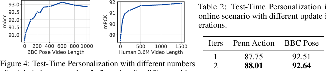 Figure 4 for Test-Time Personalization with a Transformer for Human Pose Estimation