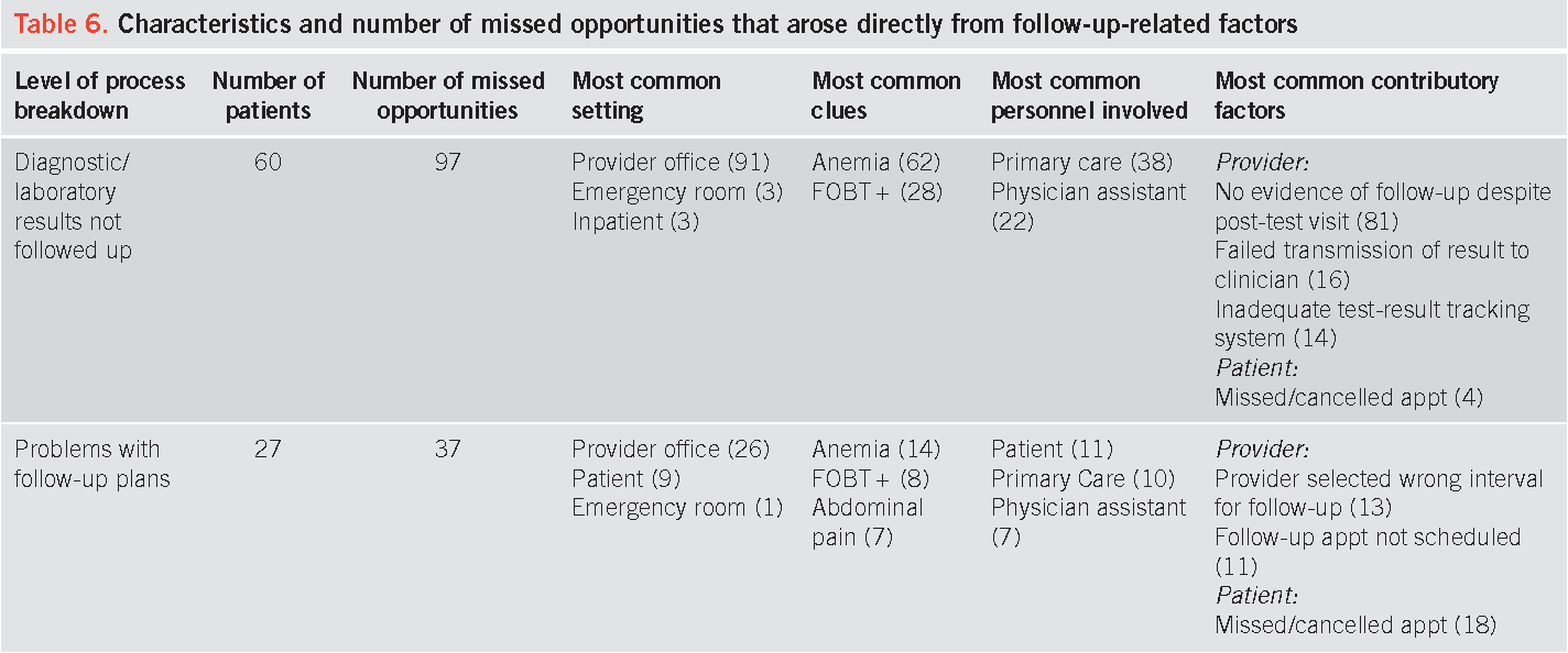 Missed Opportunities to Initiate Endoscopic Evaluation for