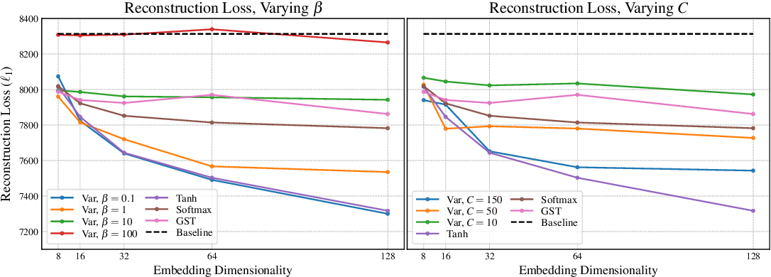Figure 1 for Effective Use of Variational Embedding Capacity in Expressive End-to-End Speech Synthesis