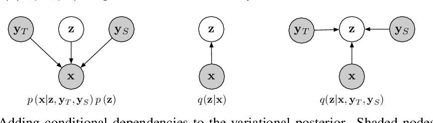 Figure 3 for Effective Use of Variational Embedding Capacity in Expressive End-to-End Speech Synthesis