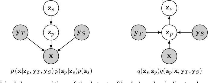 Figure 4 for Effective Use of Variational Embedding Capacity in Expressive End-to-End Speech Synthesis