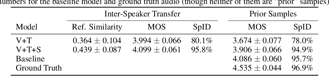 Figure 2 for Effective Use of Variational Embedding Capacity in Expressive End-to-End Speech Synthesis