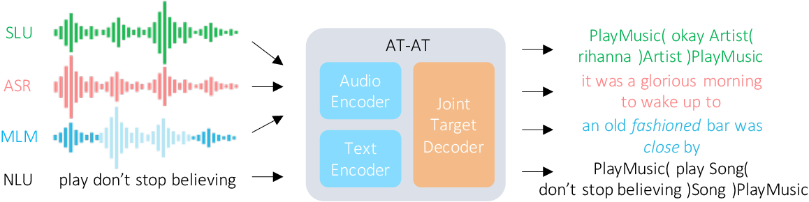 Figure 1 for Exploring Transfer Learning For End-to-End Spoken Language Understanding