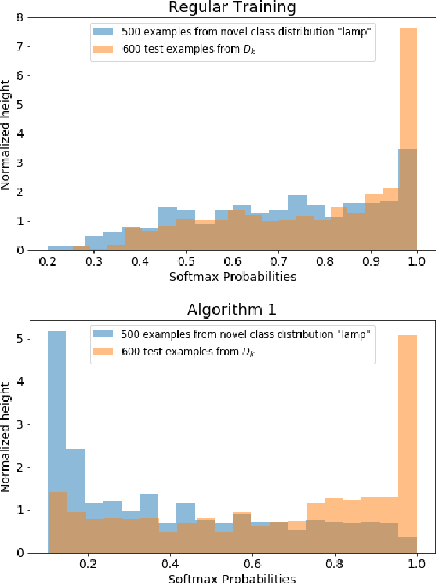Figure 2 for Simultaneous Classification and Novelty Detection Using Deep Neural Networks