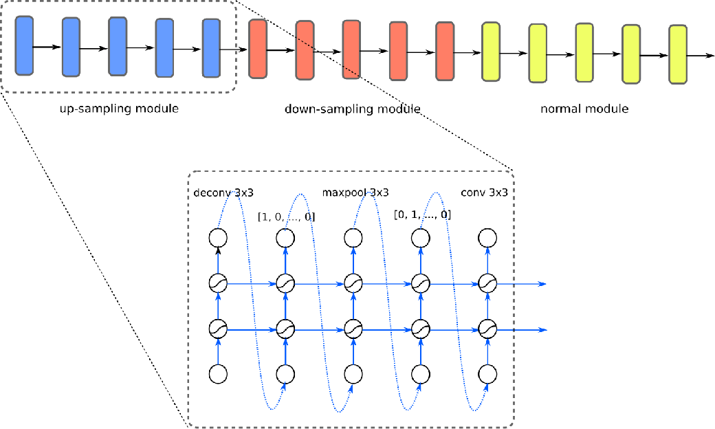 Figure 1 for AGAN: Towards Automated Design of Generative Adversarial Networks