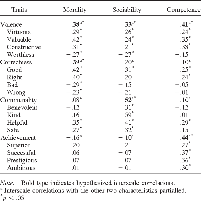 Treatment Restores Sociability In >> Table 1 From Group Virtue The Importance Of Morality Vs