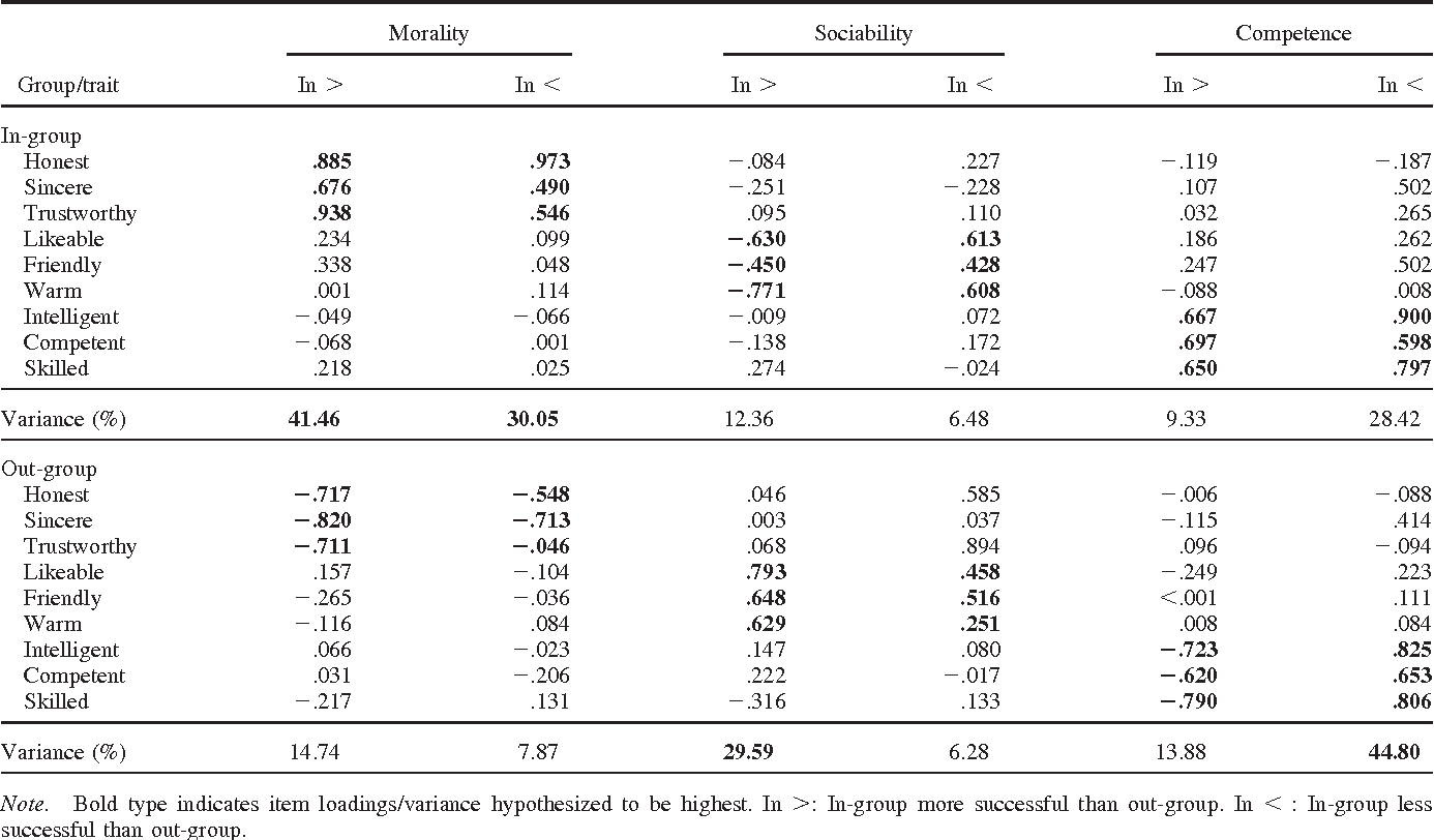 Treatment Restores Sociability In >> Group Virtue The Importance Of Morality Vs Competence And