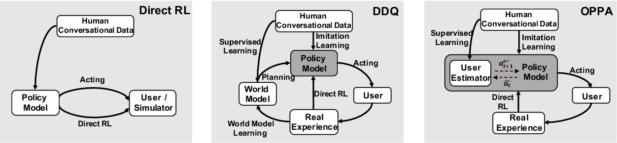 Figure 1 for Learning Goal-oriented Dialogue Policy with Opposite Agent Awareness