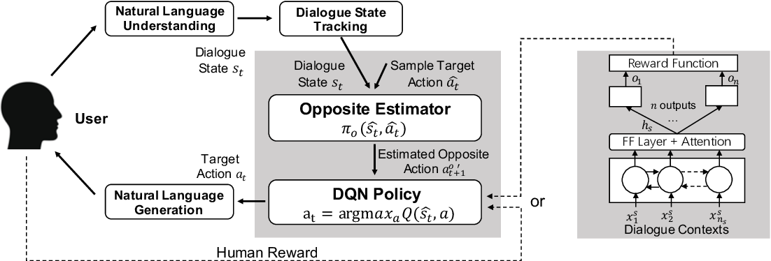 Figure 3 for Learning Goal-oriented Dialogue Policy with Opposite Agent Awareness