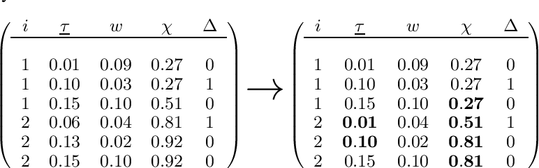Figure 3 for BoXHED 2.0: Scalable boosting of functional data in survival analysis