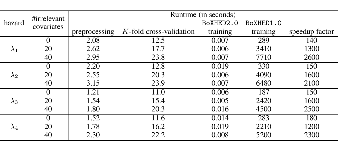 Figure 4 for BoXHED 2.0: Scalable boosting of functional data in survival analysis