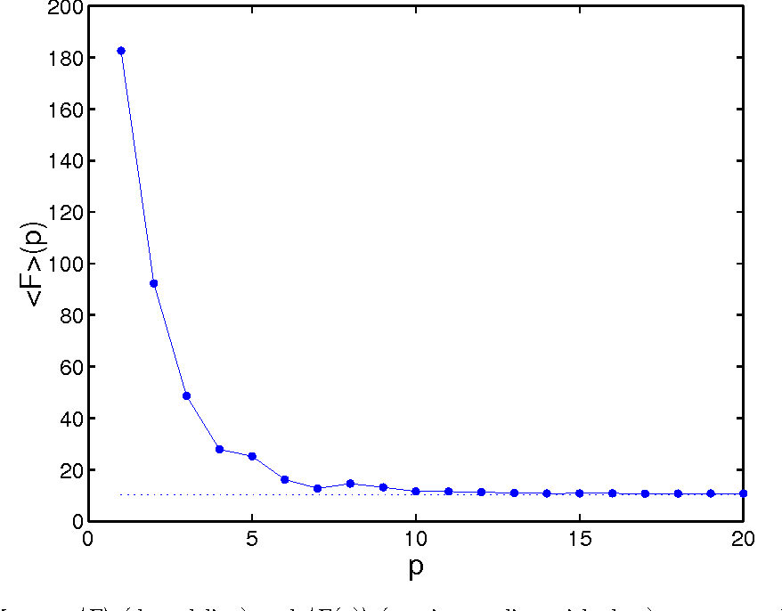 Fig. 10. For the IHJM map, 〈F 〉 (dotted line) and 〈F (p)〉 (continuous line with dots) versus p, where F (x, y) = ex2+y2 . Again, 〈F (p)〉 converges to 〈F 〉 as p is increased.
