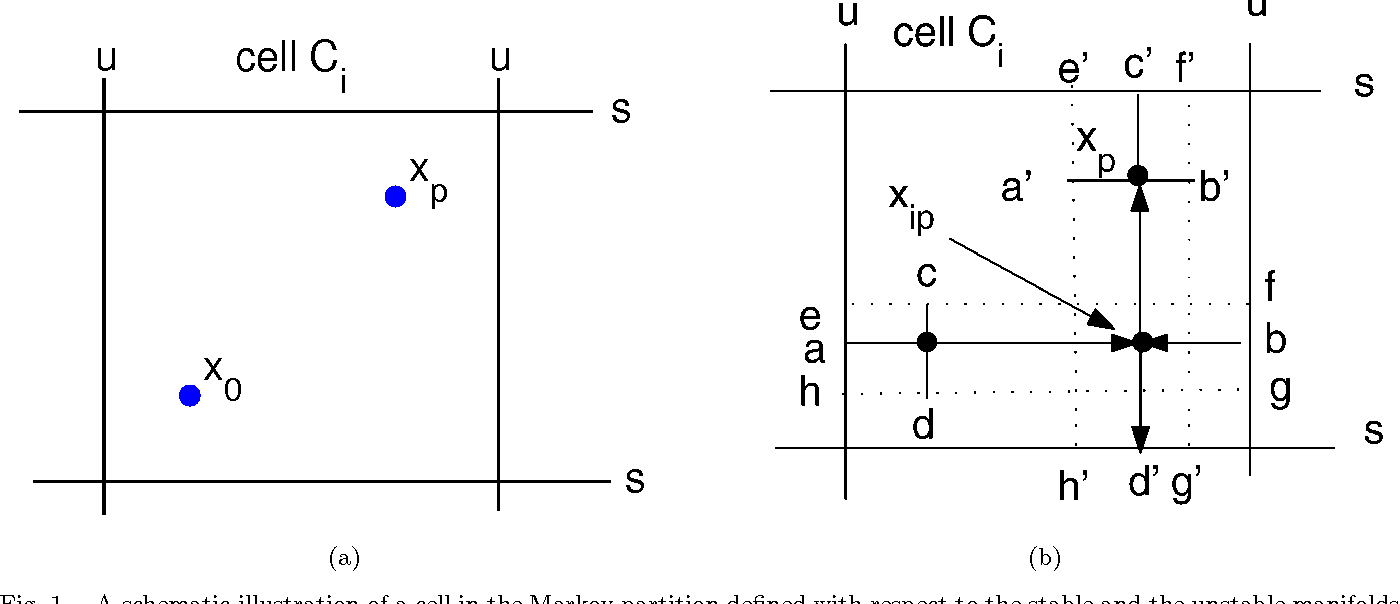 Fig. 1. A schematic illustration of a cell in the Markov partition defined with respect to the stable and the unstable manifolds of a hyperbolic chaotic saddle.