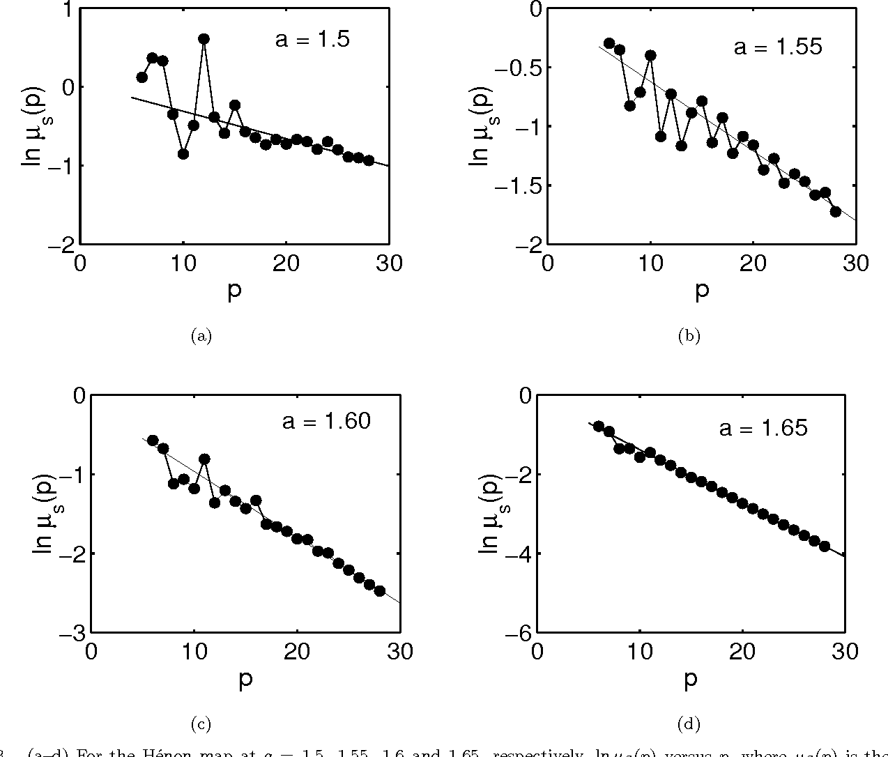 Fig. 3. (a–d) For the Hénon map at a = 1.5, 1.55, 1.6 and 1.65, respectively, lnµS(p) versus p, where µS(p) is the total measure represented by all periodic orbits of period p defined in Eq. (10).
