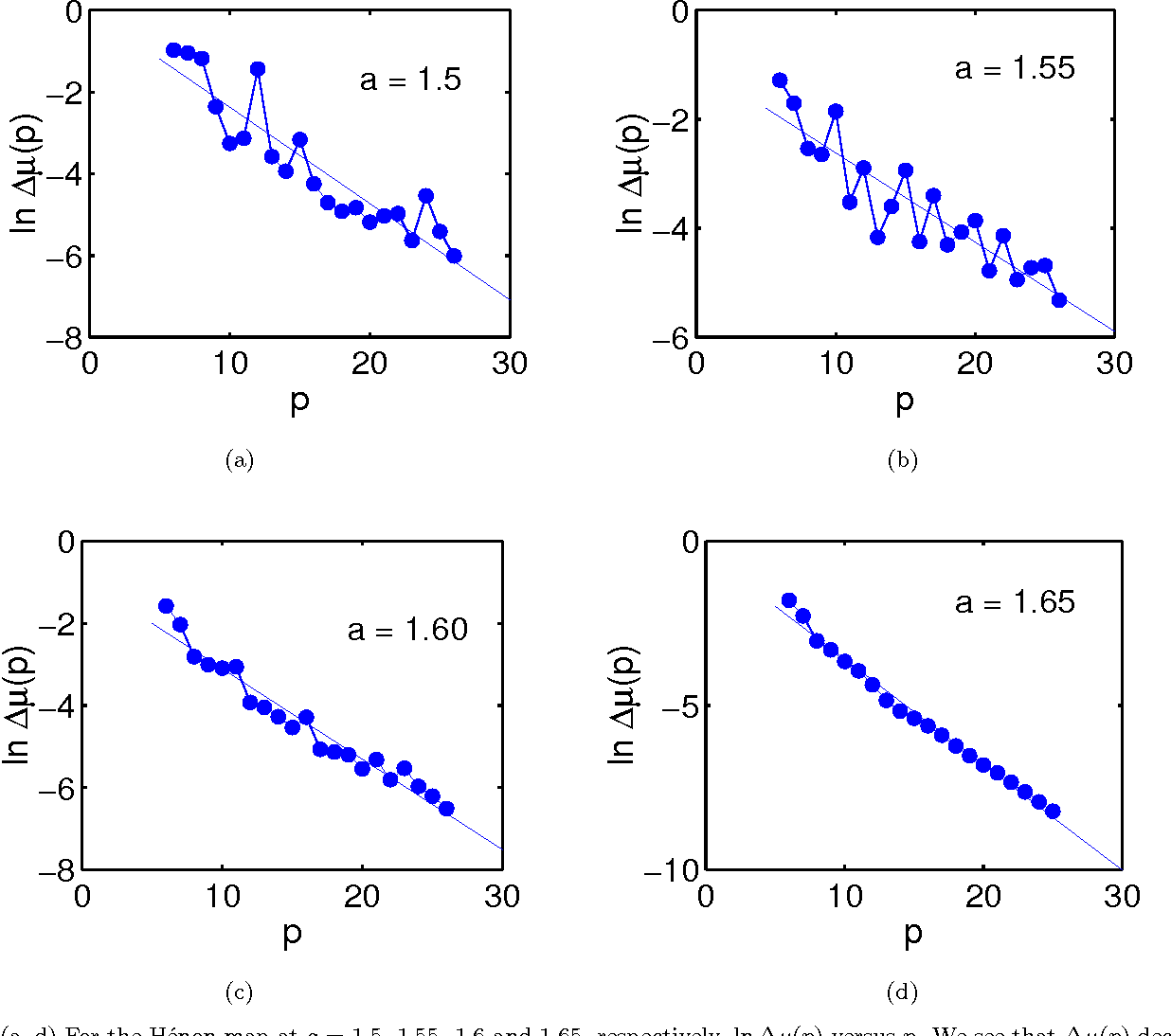 Fig. 5. (a–d) For the Hénon map at a = 1.5, 1.55, 1.6 and 1.65, respectively, ln ∆µ(p) versus p. We see that ∆µ(p) decreases exponentially as p increases, indicating the applicability of Eq. (9) for large periods.